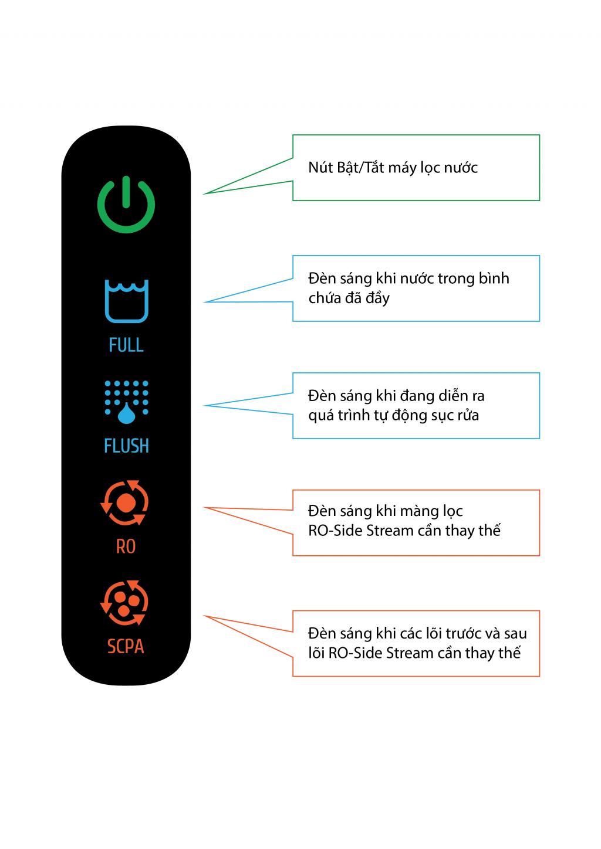 Màn hình LED hiển thị thông tin