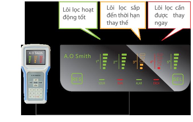 Hệ thống kiểm soát điện tử (EPM)