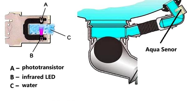 Sơ đồ công trình Aqua Sensor