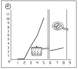hướng dẫn Bếp từ Electrolux